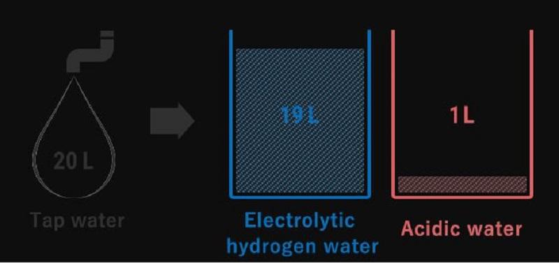 Tốc độ chảy của nước ion kiềm cấp độ 1,2, 3 và nước axit đạt tỷ 19:1