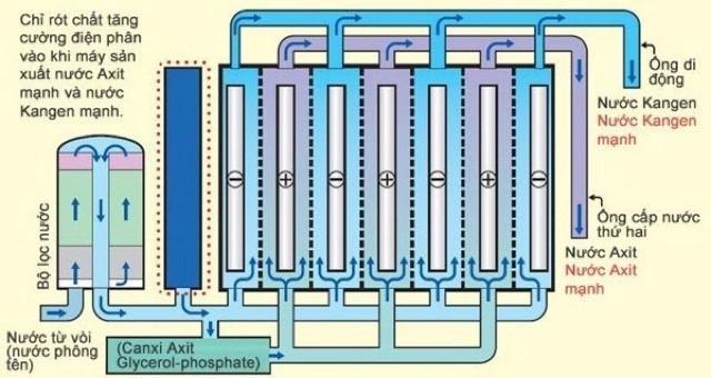 Công nghệ điện phân tiên tiến, được nghiên cứu và kiểm duyệt bởi nhiều nhà khoa học hàng đầu Nhật Bản