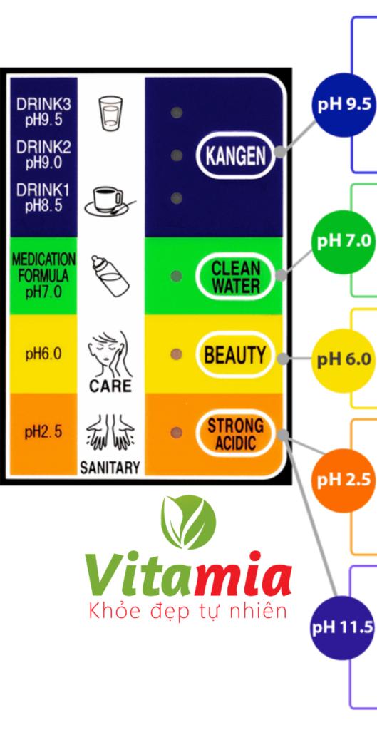 Thông số kỹ thuật máy lọc nước KANGEN LEVELUK K8