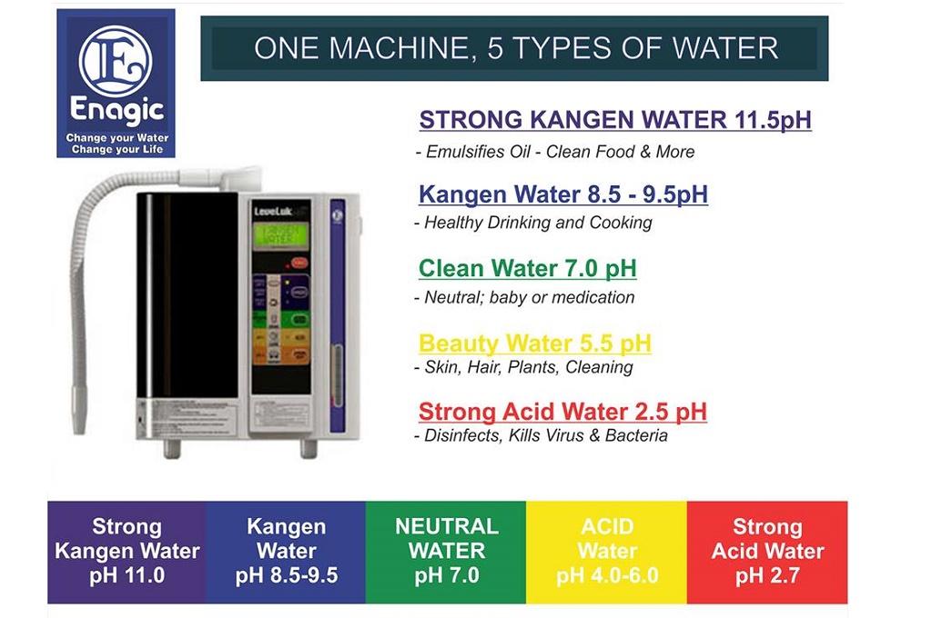 Tác dụng của máy lọc nước điện giải Kangen Leveluk SD501, Tác dụng của máy lọc nước điện giải Kangen Leveluk SD501, Nhà phân phối máy lọc nước ion kiềm số 1 Việt Nam | Vitamia