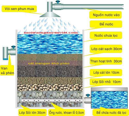 Phương pháp xử lý nước, Top những phương pháp xử lý nước hiệu quả, Nhà phân phối máy lọc nước ion kiềm số 1 Việt Nam | Vitamia