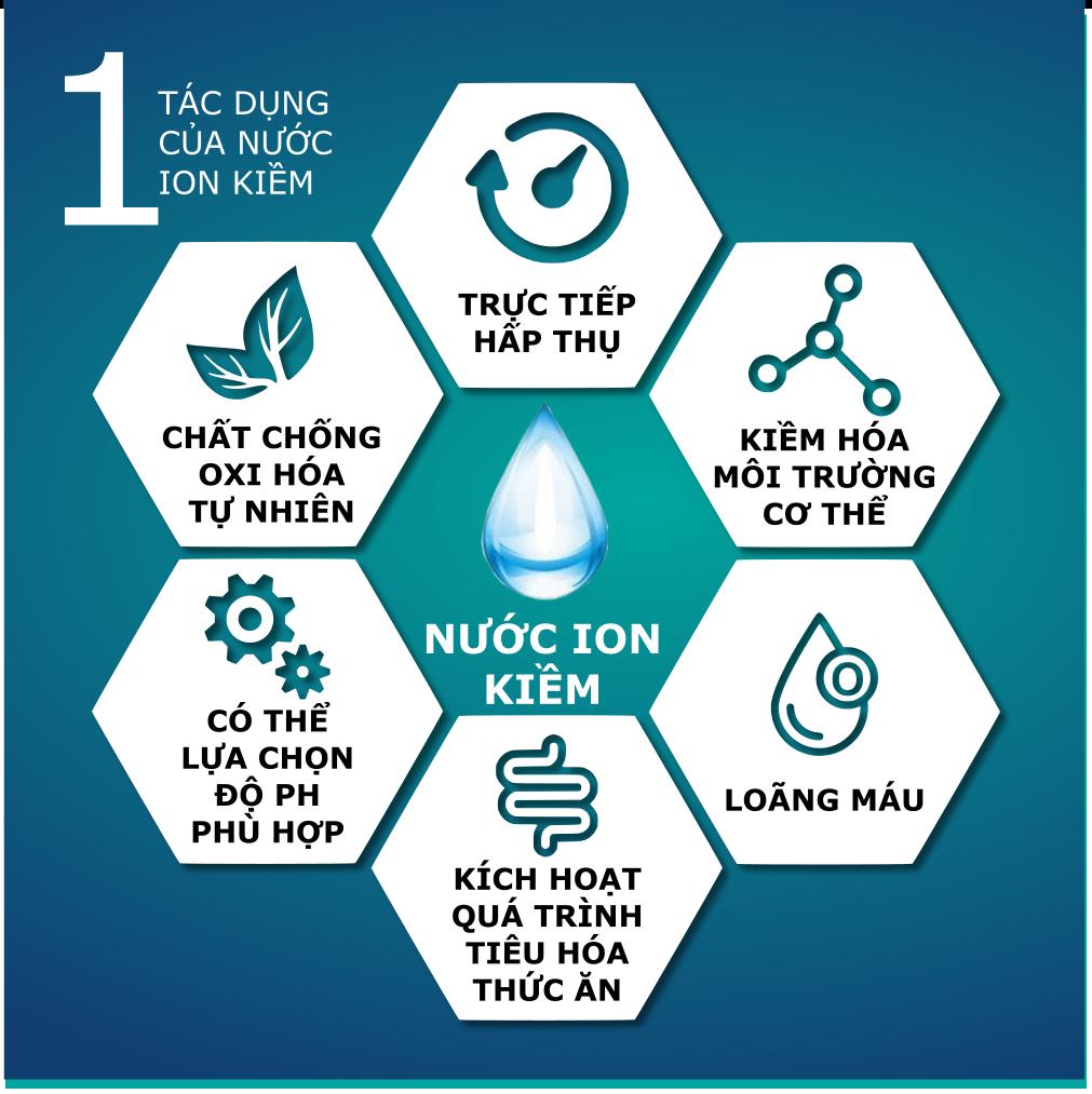 máy lọc nước điện giải Kangen SD501, Có nên muamáy lọc nước điện giải Kangen SD501 không?, Nhà phân phối máy lọc nước ion kiềm số 1 Việt Nam | Vitamia