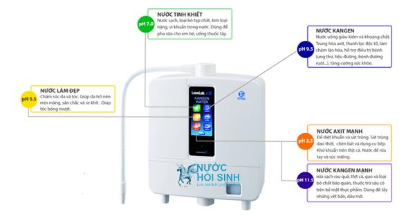 nước tốt, Bật mí 3 loại nước mang lại sức khỏe tốt cho người sử dụng, Nhà phân phối máy lọc nước ion kiềm số 1 Việt Nam | Vitamia