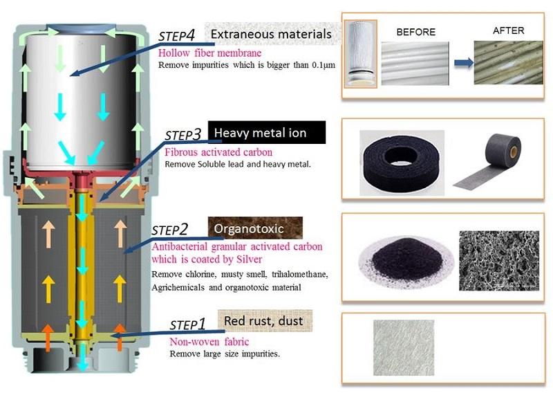Bộ lọc của máy lọc nước ion kiềm Atica Eco có cấu tạo từ 4 lớp