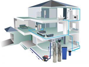 EWS PRO sẽ đóng vai trò là chốt lọc đầu tiên trong hệ thống nước sinh tại các gia đình