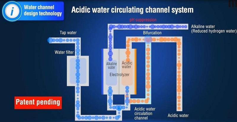Công nghệ làm giàu hydro và công nghệ điện cực ứng dụng trong Atica Silver