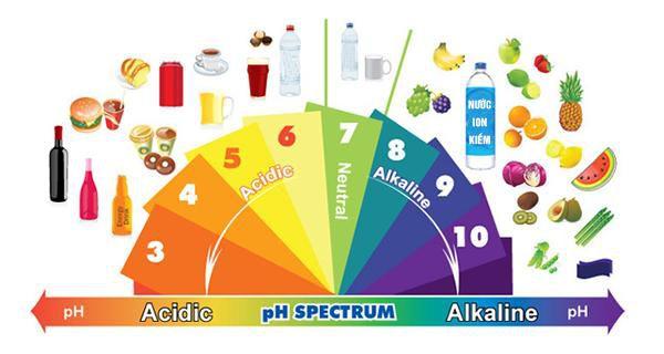 nước điện giải, Tác dụng của nước điện giải với sức khỏe, Nhà phân phối máy lọc nước ion kiềm số 1 Việt Nam   Vitamia