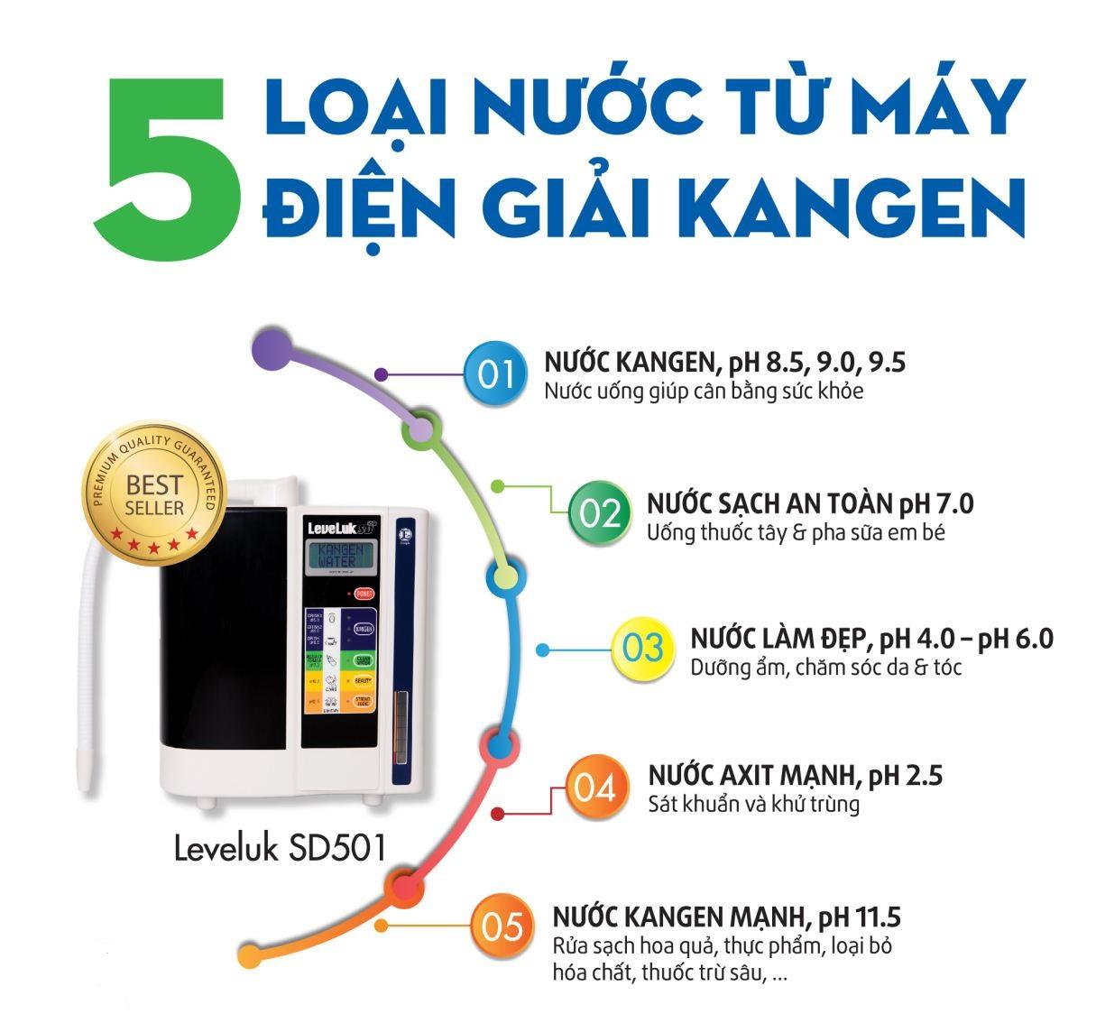 , ĐÁNH GIÁ MÁY LỌC NƯỚC KANGEN SD501, Nhà phân phối máy lọc nước ion kiềm số 1 Việt Nam | Vitamia