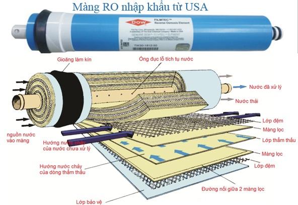 máy lọc nước tốt nhất, Dạo quanh một số loại máy lọc nước tốt nhất hiện nay, Nhà phân phối máy lọc nước ion kiềm số 1 Việt Nam   Vitamia