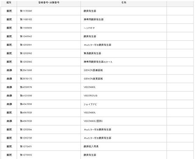 Danh sách các thiết bị tạo oxy nồng độ cao đã đăng ký bản quyền của hãng VIGO2