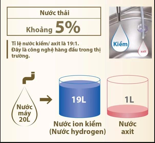 Máy lọc nước fujiiryoki, [Review chi tiết] Máy lọc nước fujiiryoki có tốt không?, Nhà phân phối máy lọc nước ion kiềm số 1 Việt Nam | Vitamia