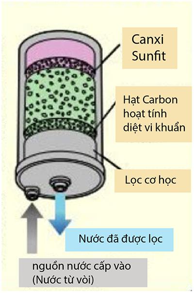 Công nghệ lọc nước ion kiềm, Công nghệ lọc nước ion kiềm là gì?, Nhà phân phối máy lọc nước ion kiềm số 1 Việt Nam   Vitamia