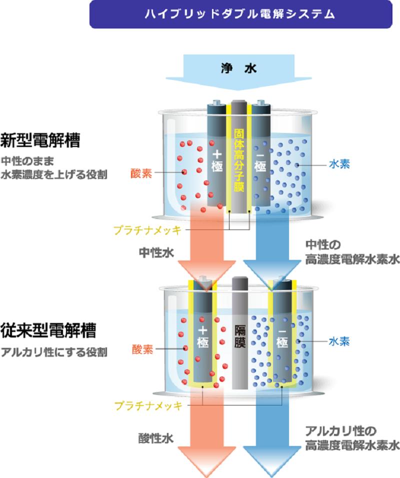 Máy lọc nước Trim Ion Grace hiện được trang bị hệ thống điện phân kép