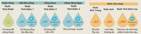 , Tổng quan về Máy lọc nước điện giải ion kiềm Fujiiryoki HWP-77, Nhà phân phối máy lọc nước ion kiềm số 1 Việt Nam | Vitamia