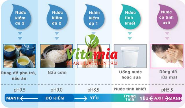 Tác dụng của nước Kangen