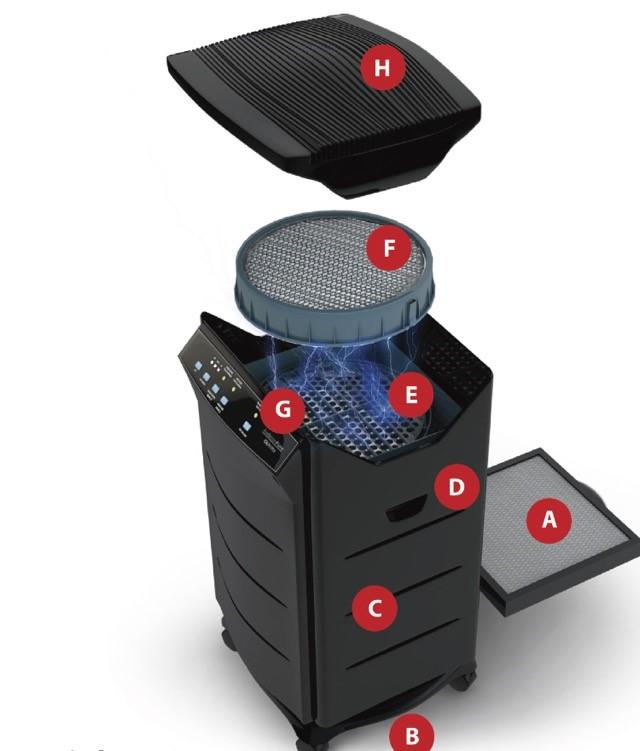 Thiết kế bộ lọc 9 giai đoạn của máy lọc không khí Airdecon Pure