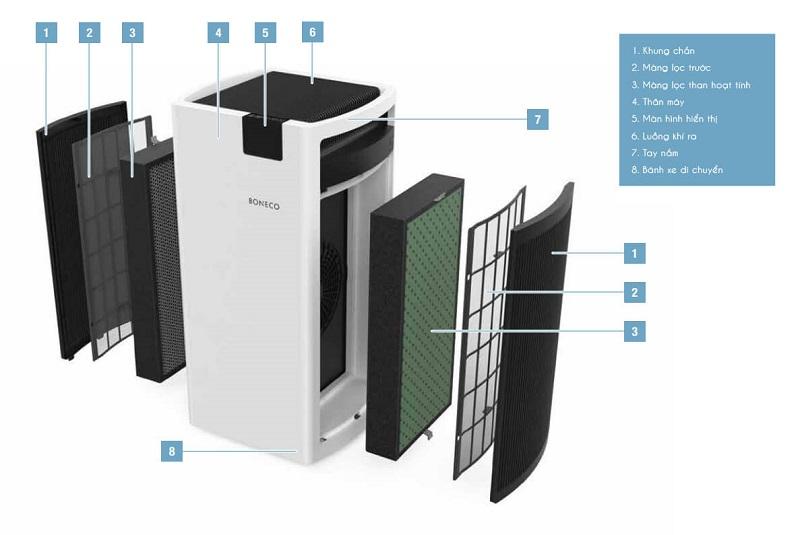 Cách lắp đặt bộ lọc BONECO A702