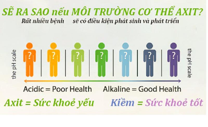 Gốc axit là gì, Gốc axit là gì? phân biệt tính axit và tính kiềm chi tiết nhất!, Nhà phân phối máy lọc nước ion kiềm số 1 Việt Nam   Vitamia
