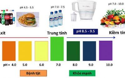 , Khoẻ Đẹp Tự Nhiên, Nhà phân phối máy lọc nước ion kiềm số 1 Việt Nam   Vitamia, Nhà phân phối máy lọc nước ion kiềm số 1 Việt Nam   Vitamia