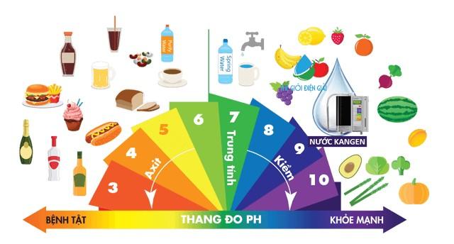 Kiềm hóa cơ thể, Kiềm hóa cơ thể và những điều mà bạn chưa biết, Nhà phân phối máy lọc nước ion kiềm số 1 Việt Nam | Vitamia