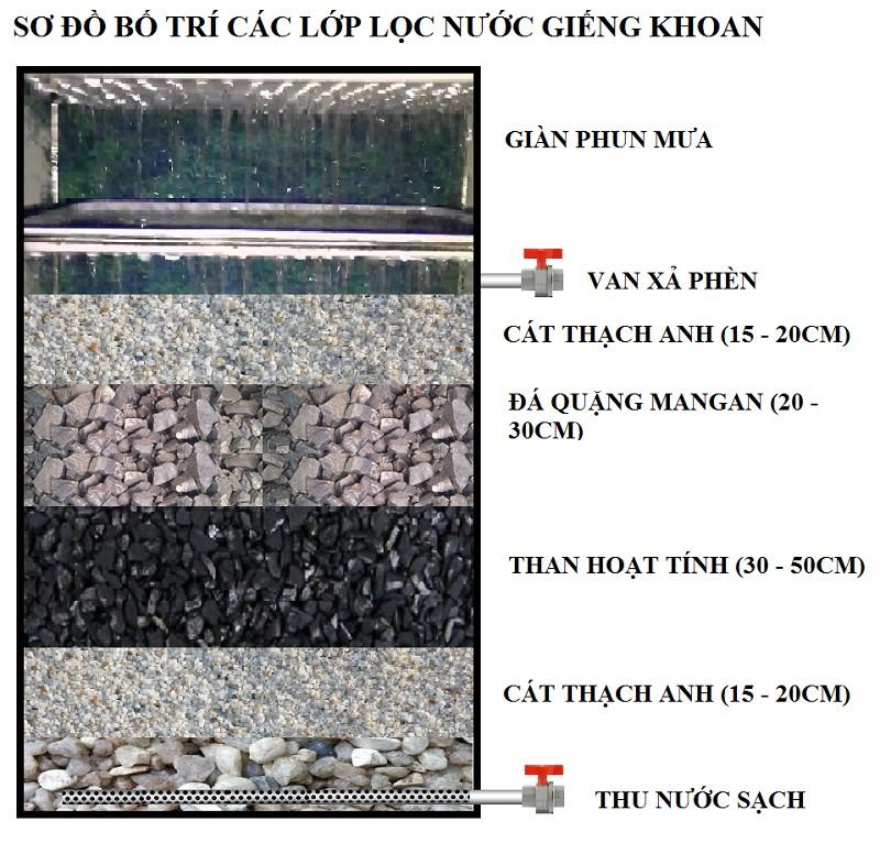 Xử lý nước, Xử lý nước bằng những phương pháp an toàn cho sức khỏe, Nhà phân phối máy lọc nước ion kiềm số 1 Việt Nam | Vitamia