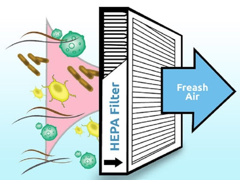 Bộ lọc khói thuốc lá BONECO A503, Bộ lọc khói thuốc lá BONECO A503 là gì? Sản phẩm mang lại những lợi ích gì?, Nhà phân phối máy lọc nước ion kiềm số 1 Việt Nam | Vitamia