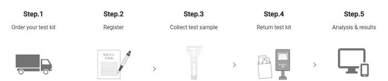 Hướng dẫn sử dụng bộ xét nghiệm gen Nhật Bản