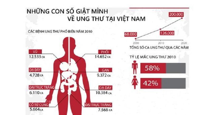 Những con số báo động về tình hình gia tăng ung thư tại Việt Nam