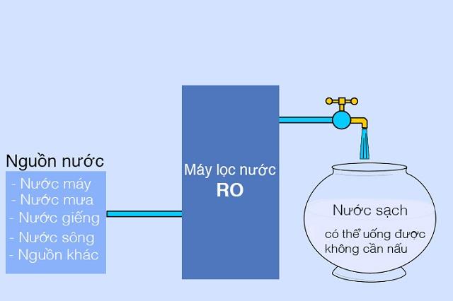 Máy lọc nước với công nghệ màng lọc RO có thể lọc được hầu hết tất cả các nguồn nước. Nguồn: Intenret