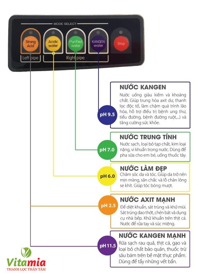 Máy lọc nước của Enagic được nhiều khách hàng đánh giá cao bởi khả năng tách ion hiệu quả