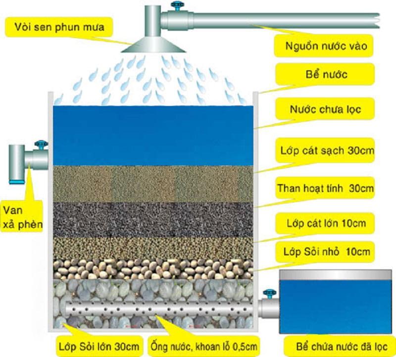 Phương pháp lọc nước bằng sỏi và than hoạt tính