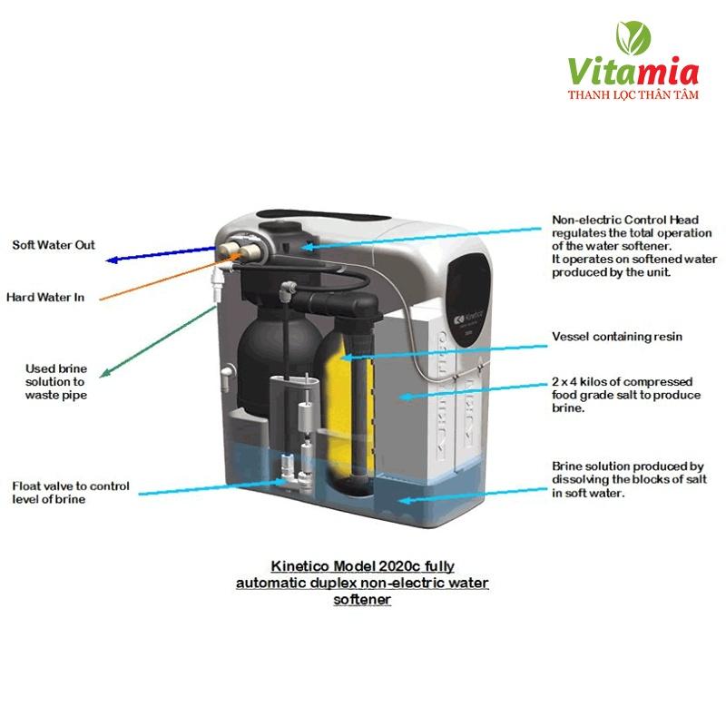 máy lọc nước Kinetico Compact 3