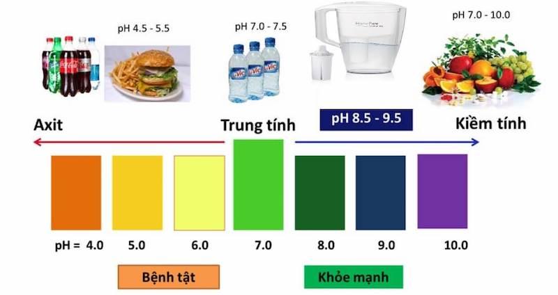 5 loại nước ion tốt cho sức khỏe