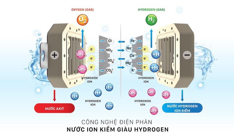 Công nghệ lọc điện phân ion