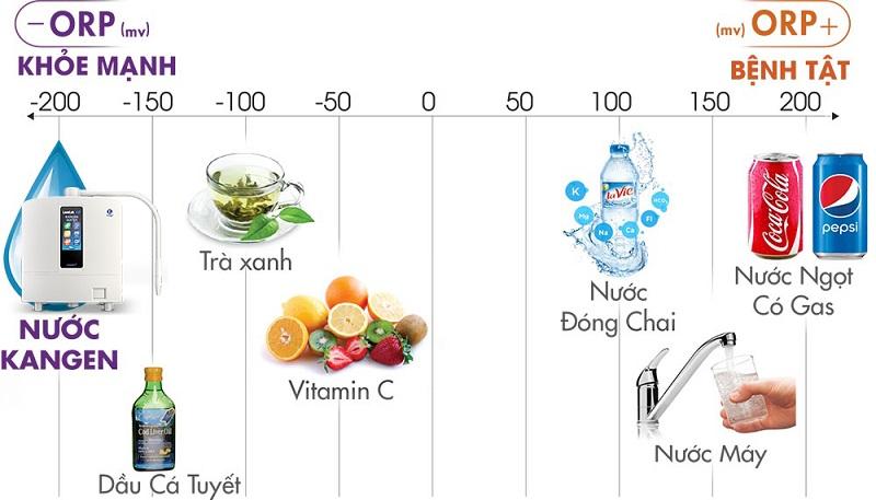 Chỉ số ORP càng thấp càng tốt cho sức khỏe