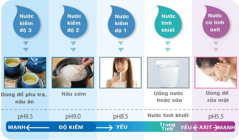 Độ pH thích hợp của các loại nước được tạo ra
