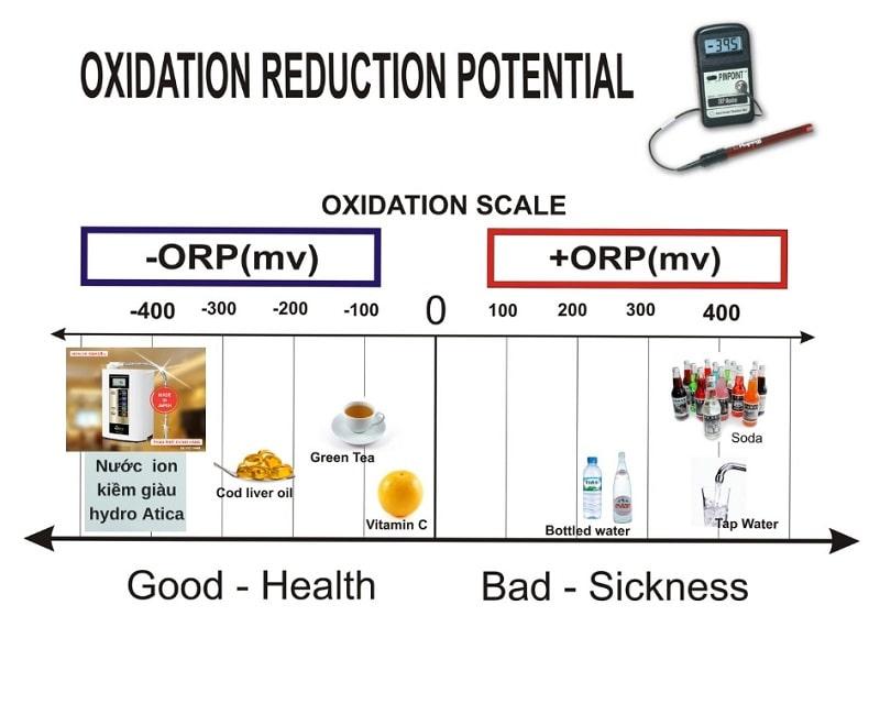 Nước có tốt hay không do chỉ số ORP ảnh hưởng khá nhiều