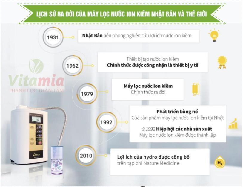 Lịch sử phát triển của máy lọc nước ion kiềm
