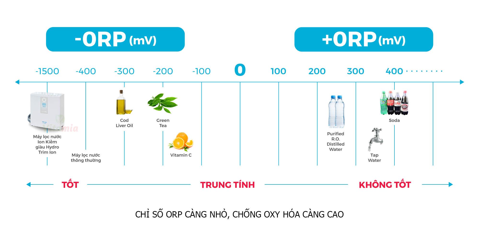 Chỉ số chống oxy hóa Trim ion