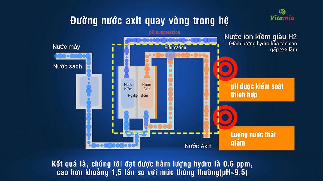 Công nghệ điện phân 2 lần của máy Atica tạo ra nguồn nước có hàm lượng Hydro là 0.6ppm